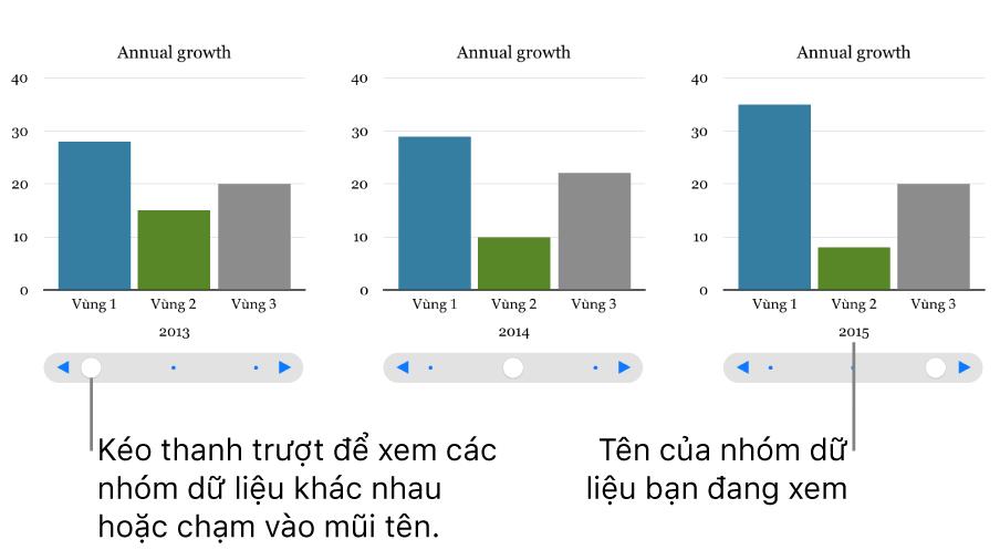 Ba bậc của biểu đồ tương tác, mỗi bậc hiển thị một nhóm dữ liệu khác nhau.