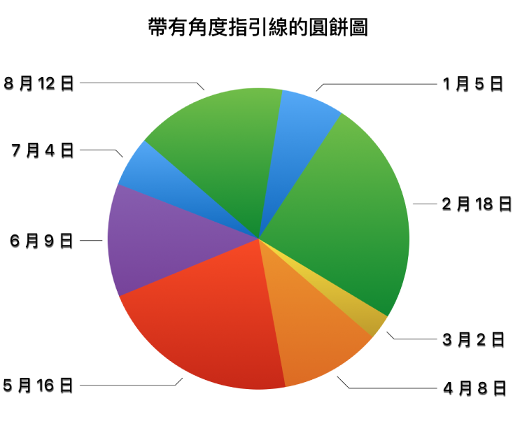 一個圓形圖,數值標籤位於圓形扇形外,且有不規則的指引線連接標籤和扇形。