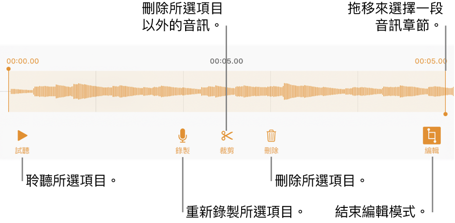 用於編輯已錄製音訊的控制項目。控點表示所選的錄製段落,下方是「試聽」、「錄製」、「裁剪」、「刪除」和「編輯模式」按鈕。