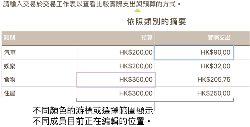 不同顏色的游標和所選項目顯示他人正在編輯的位置。