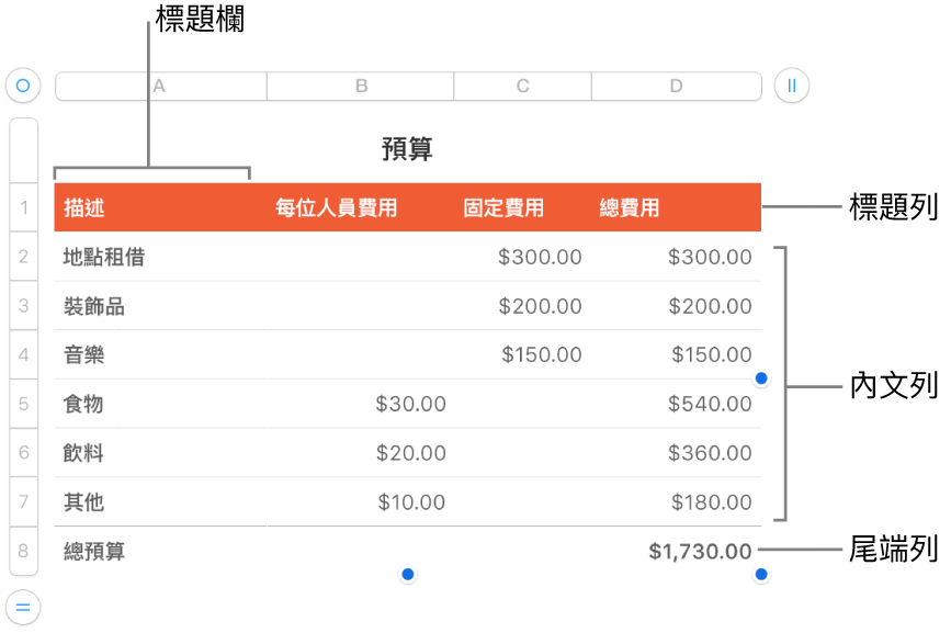 表格顯示標題、內文,以及尾端列和欄。