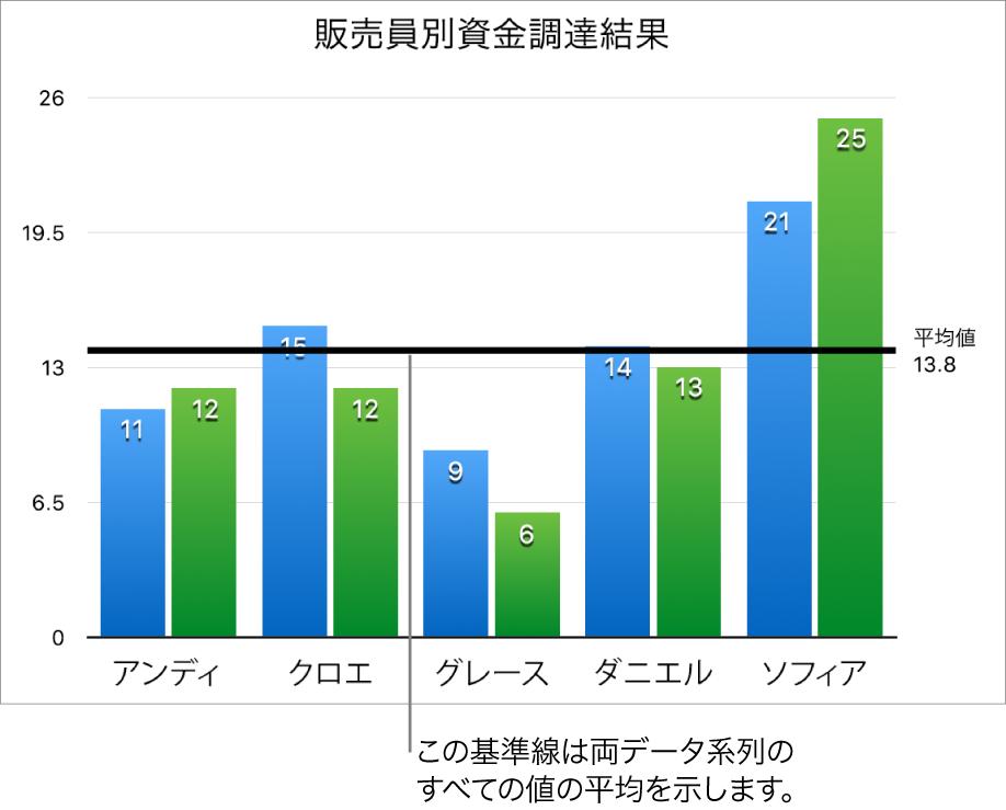 基準線に平均値が表示されている縦棒グラフ。