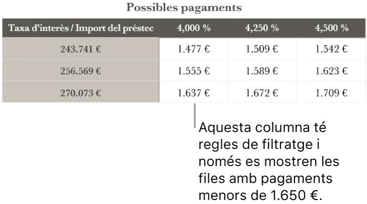 Una taula d'una hipoteca després de filtrar segons els tipus d'interès assequibles.