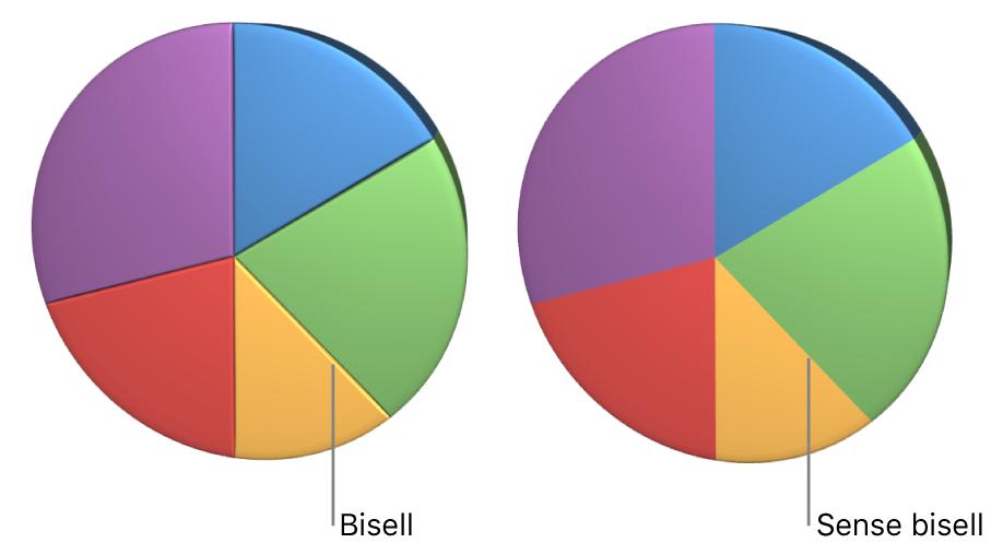 Un gràfic sectorial en 3D amb i sense vores bisellades.