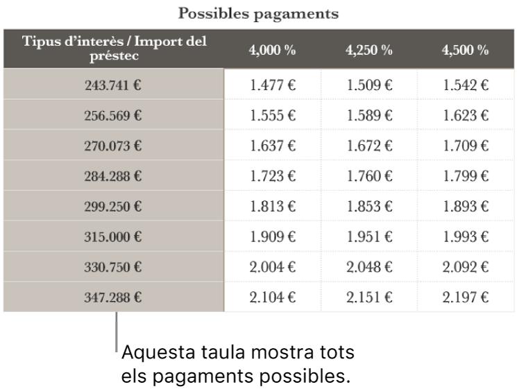 Una taula d'una hipoteca abans de filtrar segons els tipus d'interès assequibles.