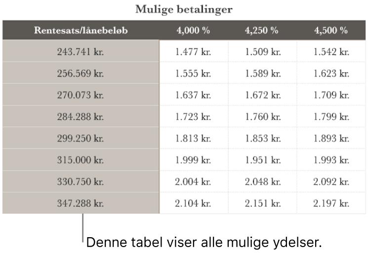 En tabel med realkreditlån, før den er sorteret for at finde lave rentesatser.