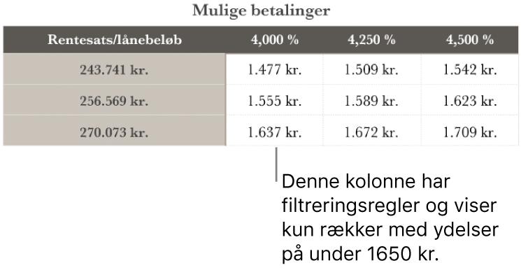 En tabel med realkreditlån, efter den er sorteret for at finde lave rentesatser.