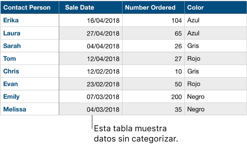 Una tabla sin categorías.