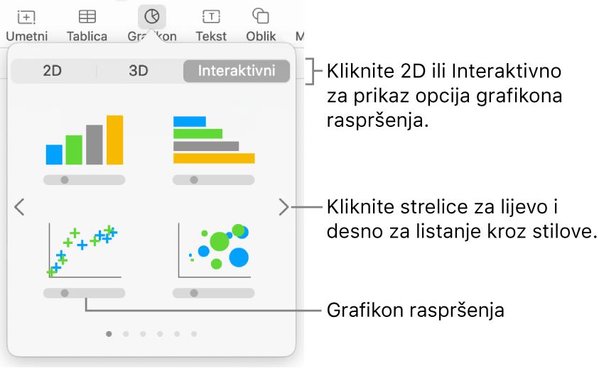 Izbornik grafikona s prikazom interaktivnih grafikona, uključujući opciju grafikona raspršenja.
