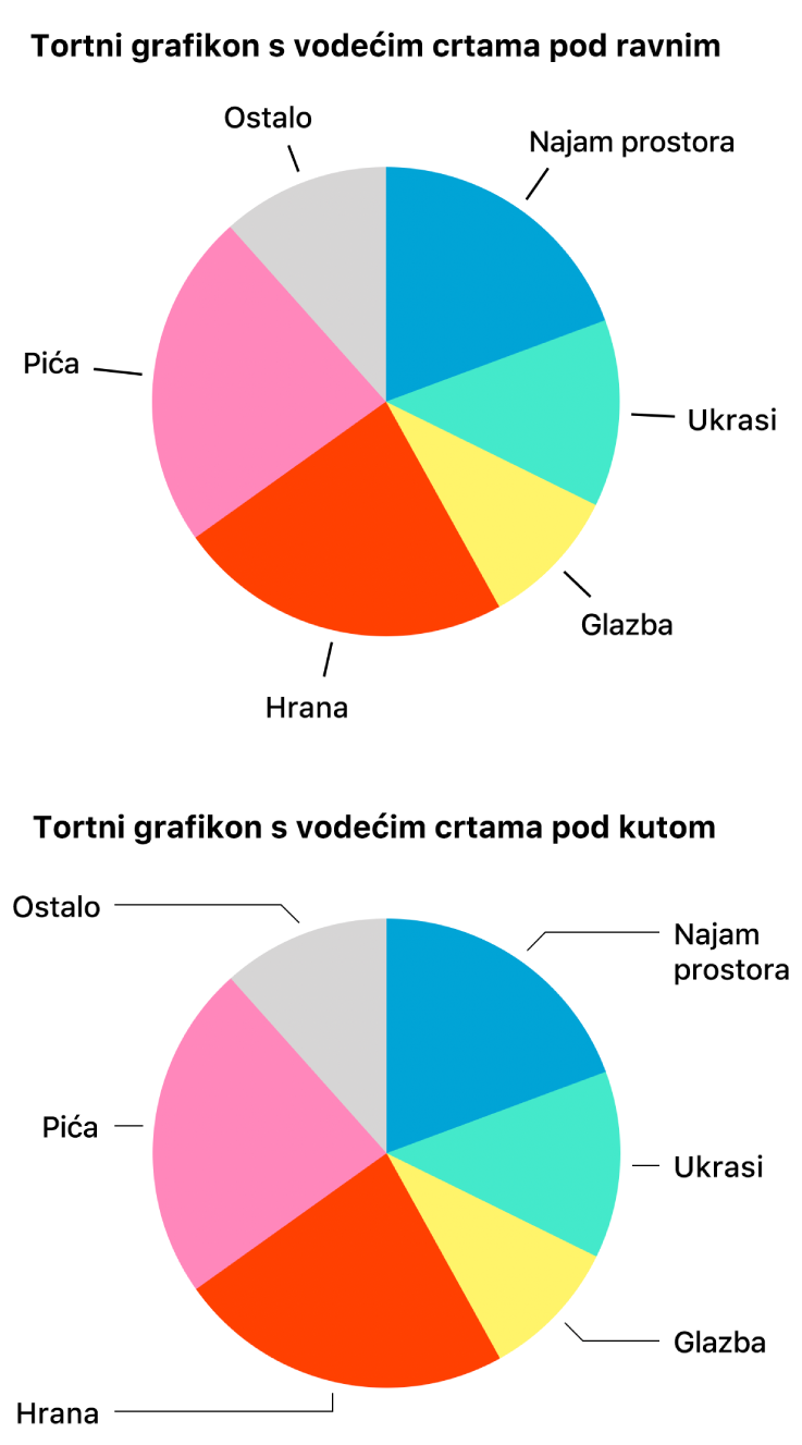 Dva pita grafikona – jedan s ravnim linijama vodilicama, drugi sa zakrivljenim linijama vodilicama.