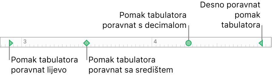 Ravnalo s oznakama za lijevu i desnu marginu paragrafa, tabulatori za poravnanje s lijeve strane, u centru, prema decimali i s desne strane.