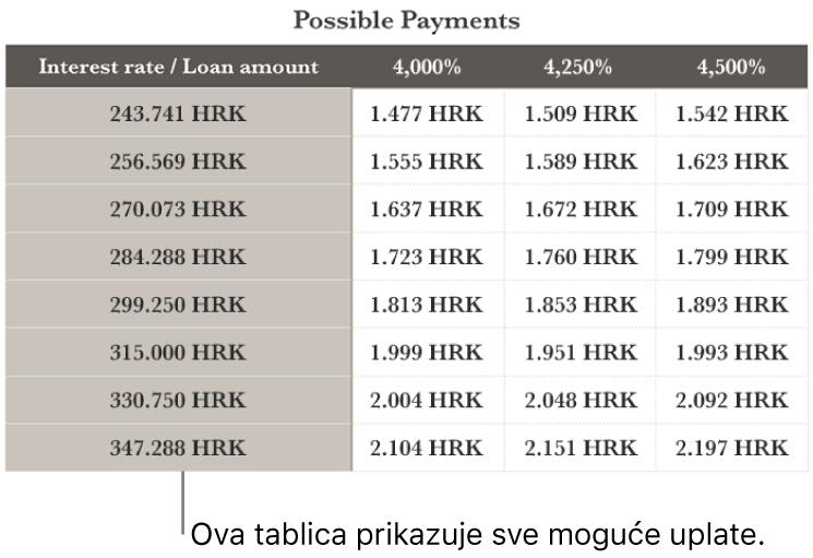 Tablica s ratama hipoteke prikazana prije filtriranja pristupačnih kamatnih stopa.
