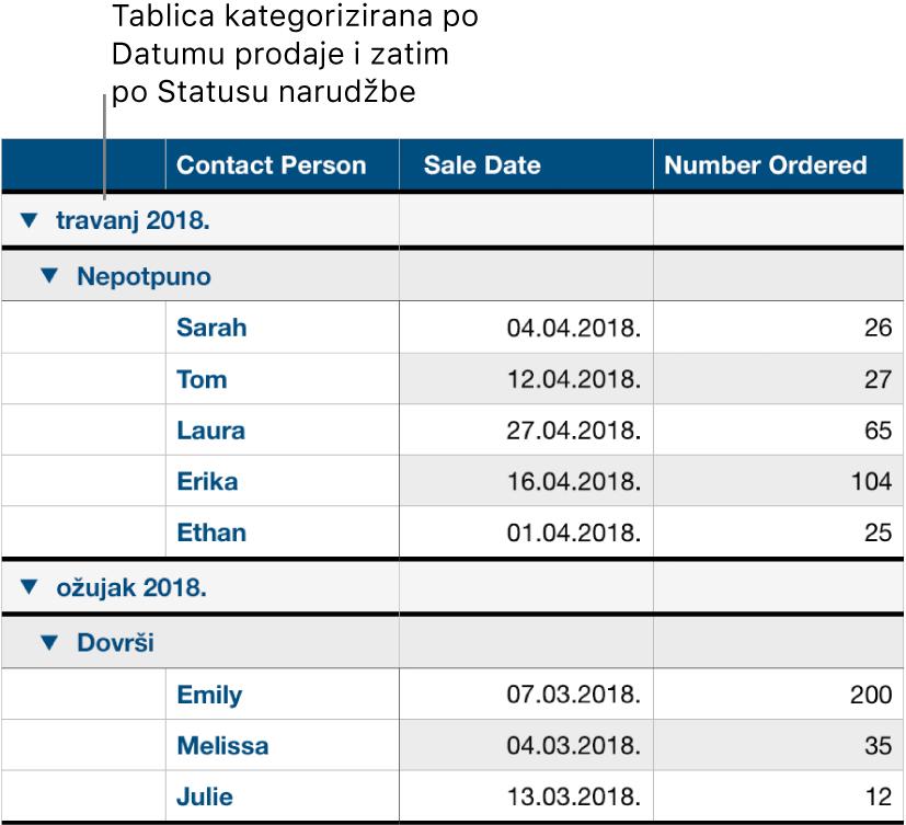 Tablica s podacima kategoriziranima po datumu prodaje sa statusom narudžbe kao potkategorijom.