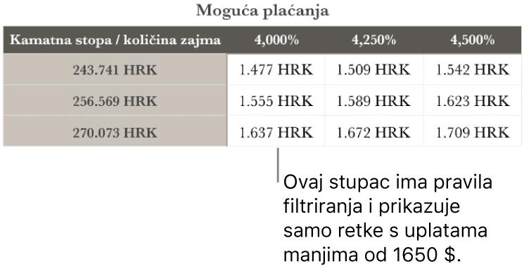 Tablica s ratama hipoteke prikazana nakon filtriranja pristupačnih kamatnih stopa.