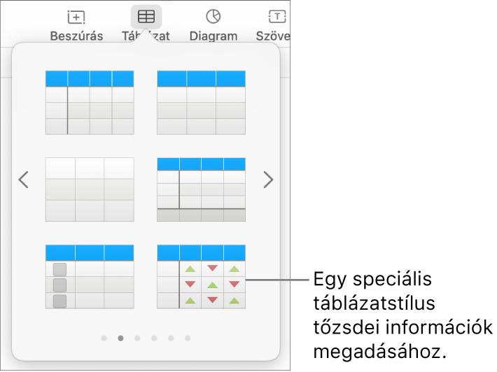 A Táblázat gomb kijelölve látható, alatta a táblázatpanellel. A tőzsdei táblázatstílus a jobb alsó sarokban található.