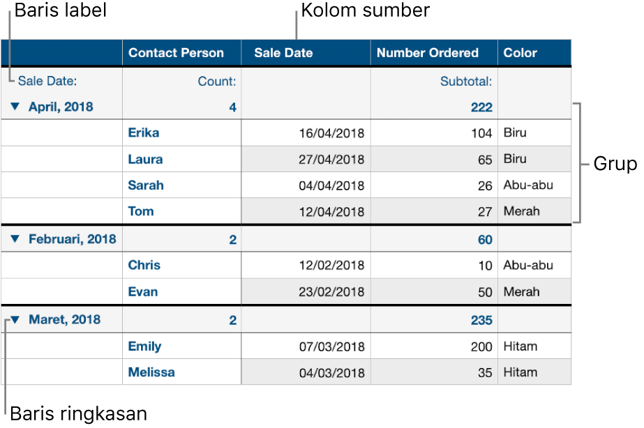 Tabel yang dikategorikan menampilkan kolom sumber, grup, baris ringkasan, dan baris label.