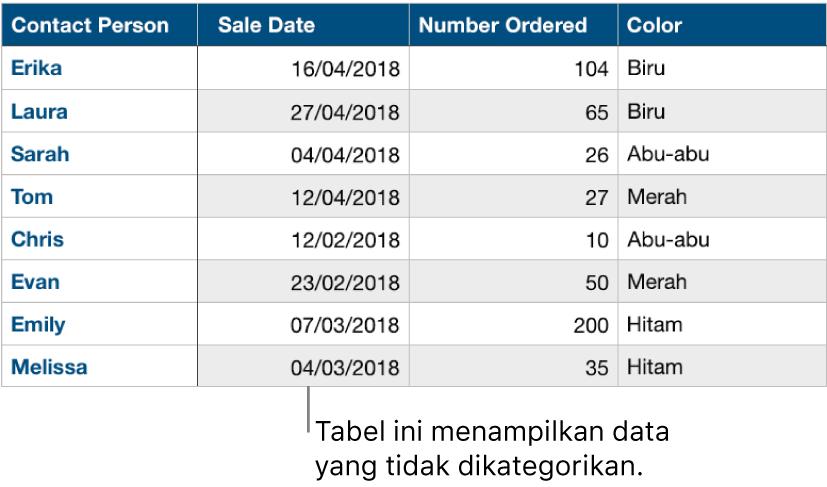 Tabel yang tidak dikategorikan.