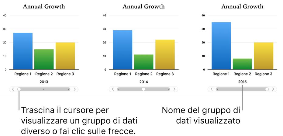 Grafico interattivo in cui vengono visualizzati insiemi di dati diversi mentre si trascina il cursore.