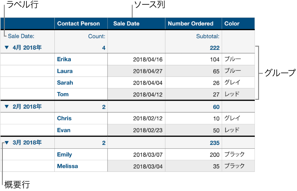 分類済みの表。ソース列、グループ、概要行、およびラベル行が表示されています。