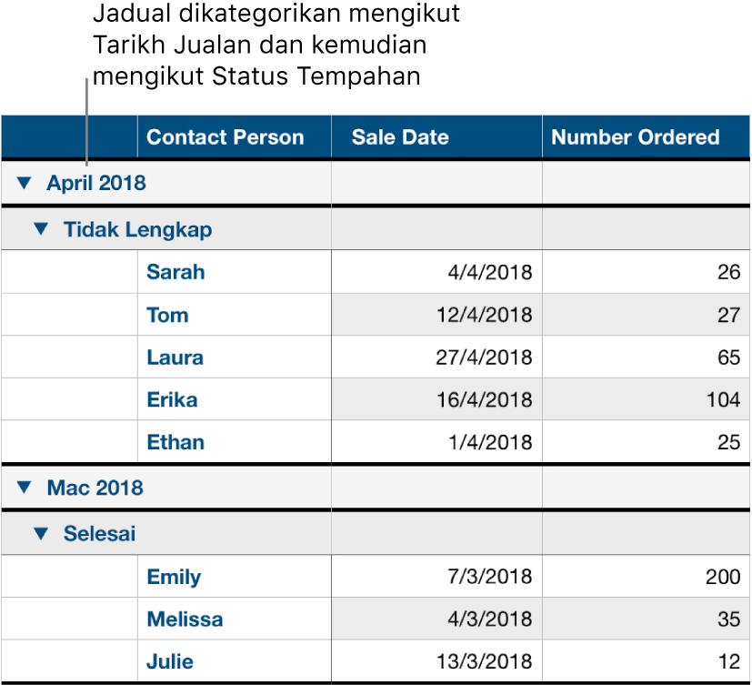 Jadual menunjukkan data dikategorikan mengikut tarikh jualan dengan status tempahan sebagai subkategori.
