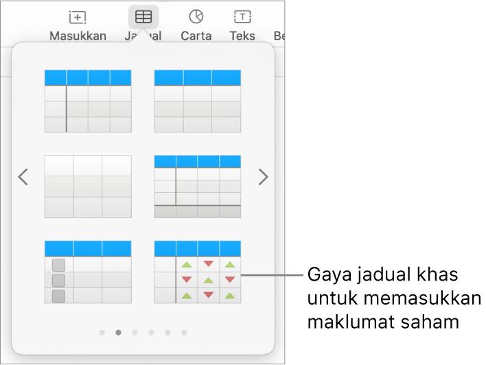 Butang Jadual dipilih dengan anak tetingkap jadual dipaparkan di bawah. Gaya jadual saham di penjuru kanan bawah.