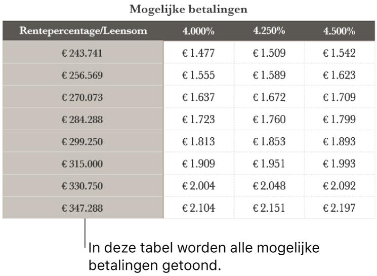 Een hypotheektabel vóór filteren voor voordelige rentetarieven.
