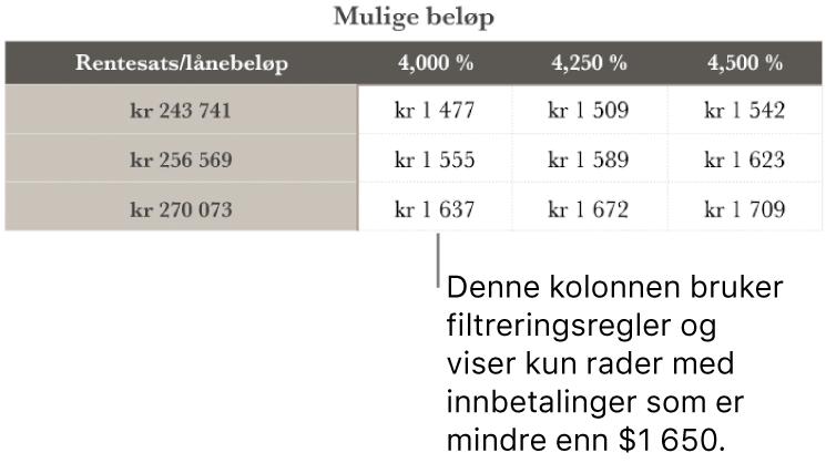 En boliglån-tabell etter filtrering på gunstige renter.