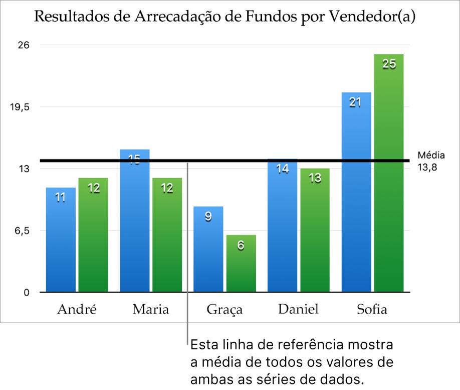 Gráfico de coluna com linha de referência mostrando o valor médio.