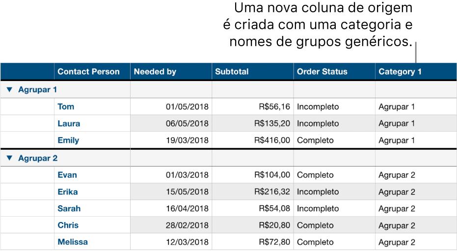 Uma tabela categorizada com nomes marcadores de posição para categoria e grupos.