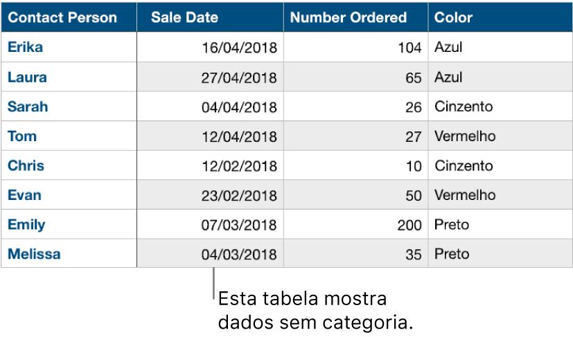 Uma tabela sem categoria.