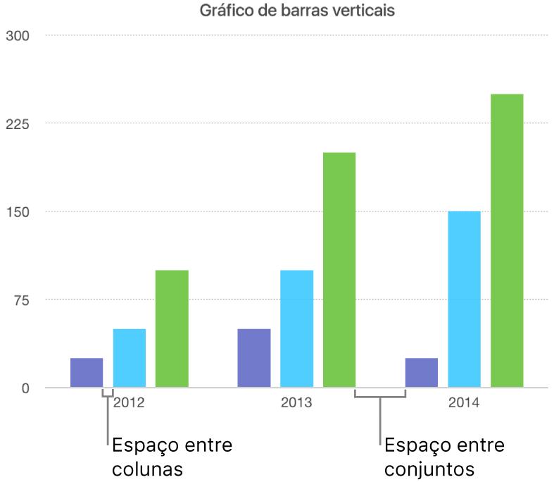 Um gráfico de barras verticais a mostrar o intervalo entre colunas em comparação com o intervalo entre os conjuntos.