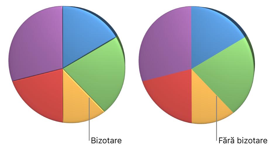 O diagramă disc 3D cu și fără margini bizotate.