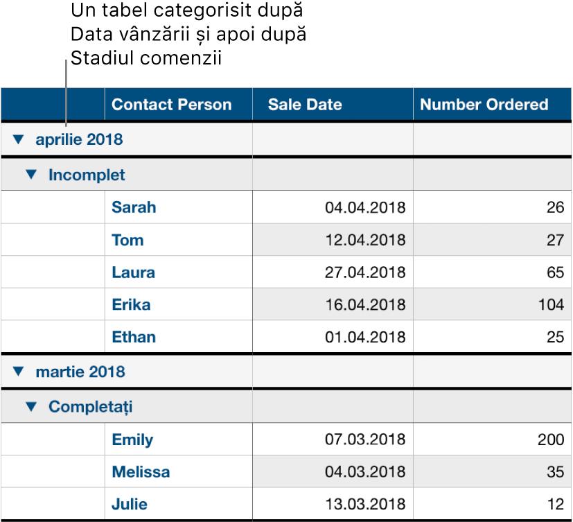 Un tabel care afișează datele categorisite după data vânzării cu starea comenzii ca subcategorie.
