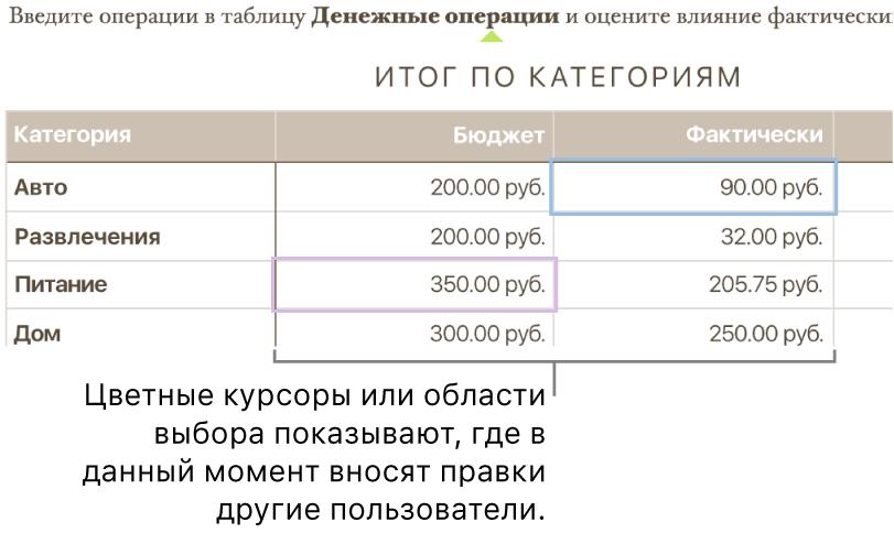 Курсоры иливыделенные участки различных цветов показывают, где разные пользователи вносят правки.