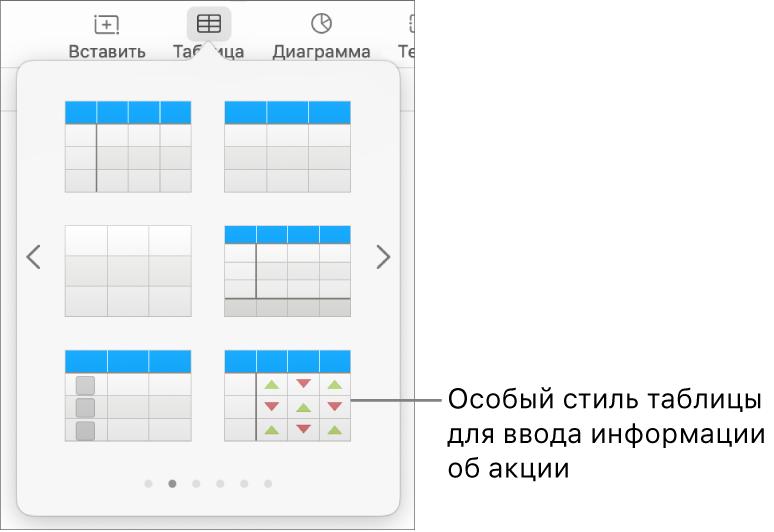 Выбрана кнопка «Таблица», ниже отображается панель таблицы. В правом нижнем углу отображается стиль таблицы с данными акций.