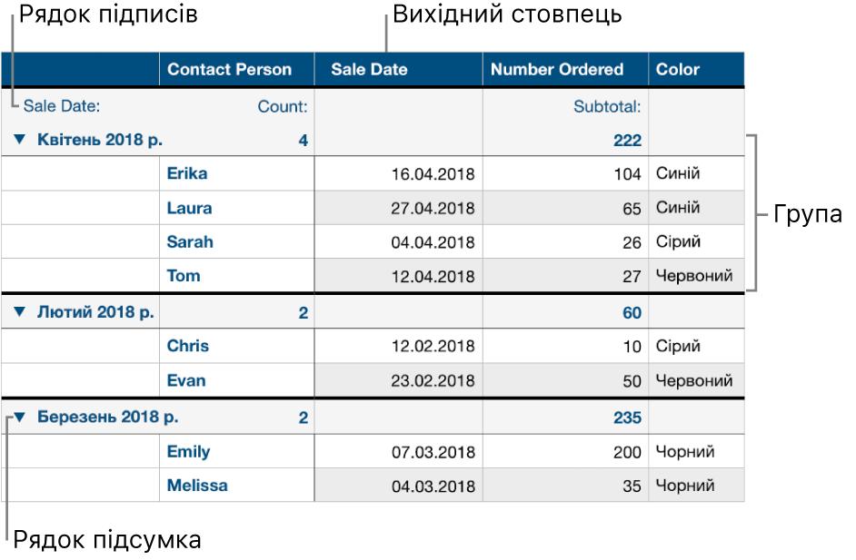Таблиця, впорядкована за категоріями, в якій відображено вихідний стовпець, групи, підсумковий рядок та рядок підписів.