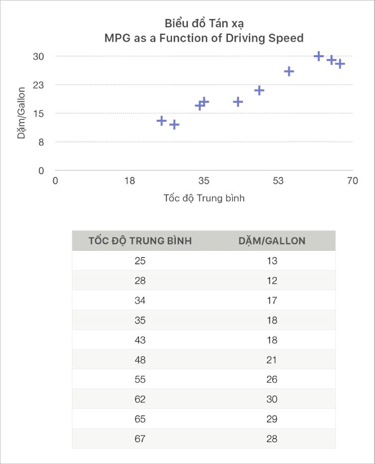 Biểu đồ tán xạ đang hiển thị quãng đường đi được dưới dạng hàm của tốc độ lái xe.