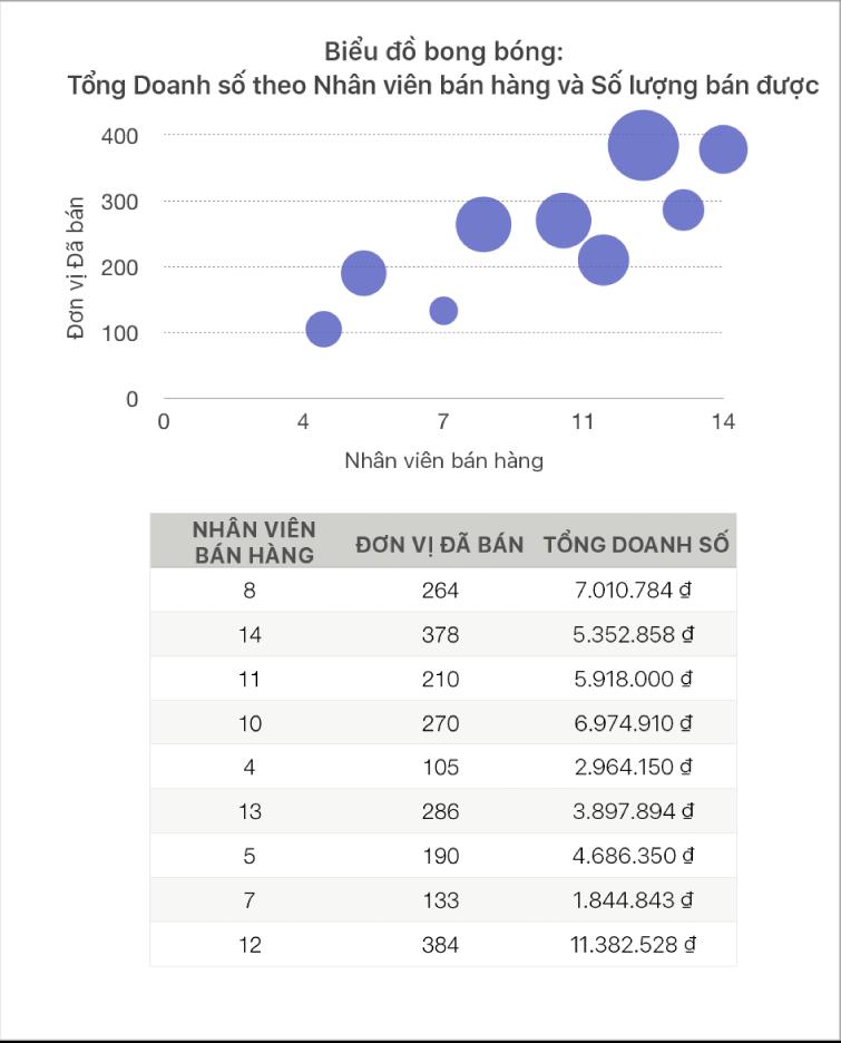 Biểu đồ bong bóng đang hiển thị doanh thu dưới dạng một hàm của nhân viên bán hàng và số lượng đơn vị đã bán.