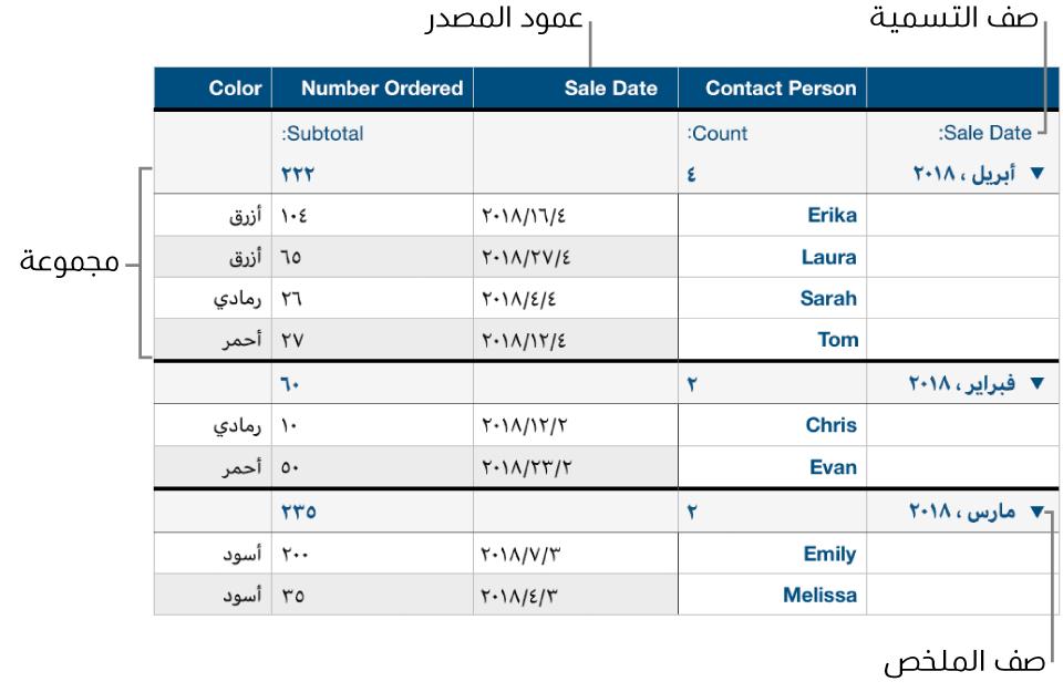 جدول مصنف يعرض عمود المصدر والمجموعات وصف الملخص وصف التسميات.