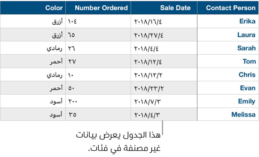 جدول غير مصنف.