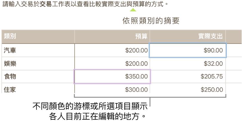 不同顏色的游標或所選項目顯示各人正在編輯的地方。