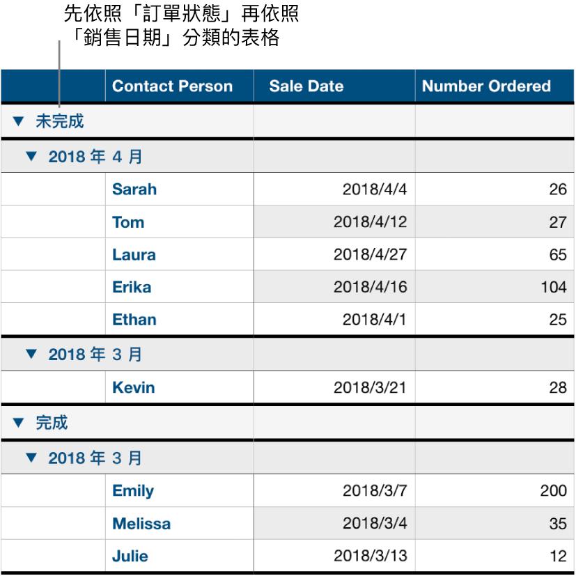 表格顯示依照訂單狀態分類的資料,並以銷售日期作為子類別。