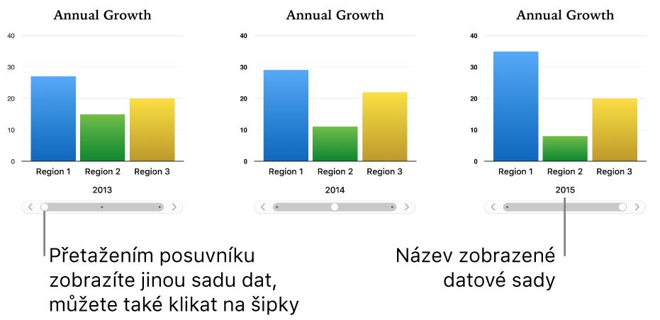 Tři fáze interaktivního grafu, přičemž každá zobrazuje jinou datovou sadu