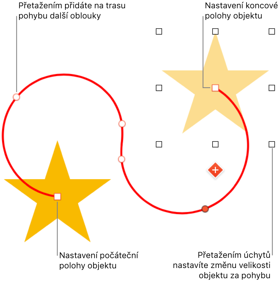 Objekt spřizpůsobenou zakřivenou dráhou pohybu. Neprůhledný objekt představuje počáteční pozici, stínový objekt představuje pozici koncovou.