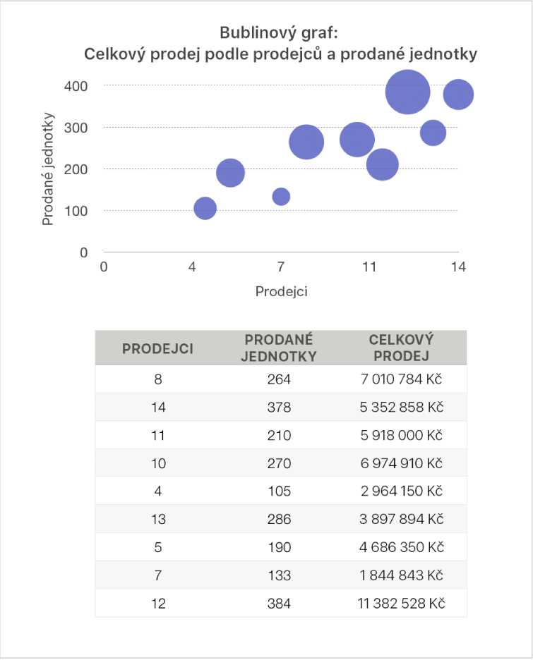 Bublinový graf súdaji ocelkovém objemu prodeje vzávislosti na počtu prodejců aprodaných jednotek