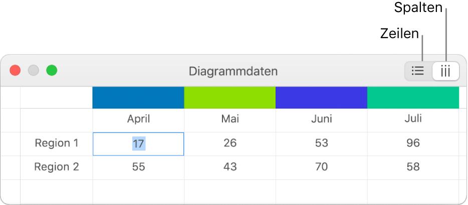 Dateneditor für Diagramme mit den Tasten zum Darstellen von Zeilen und Spalten