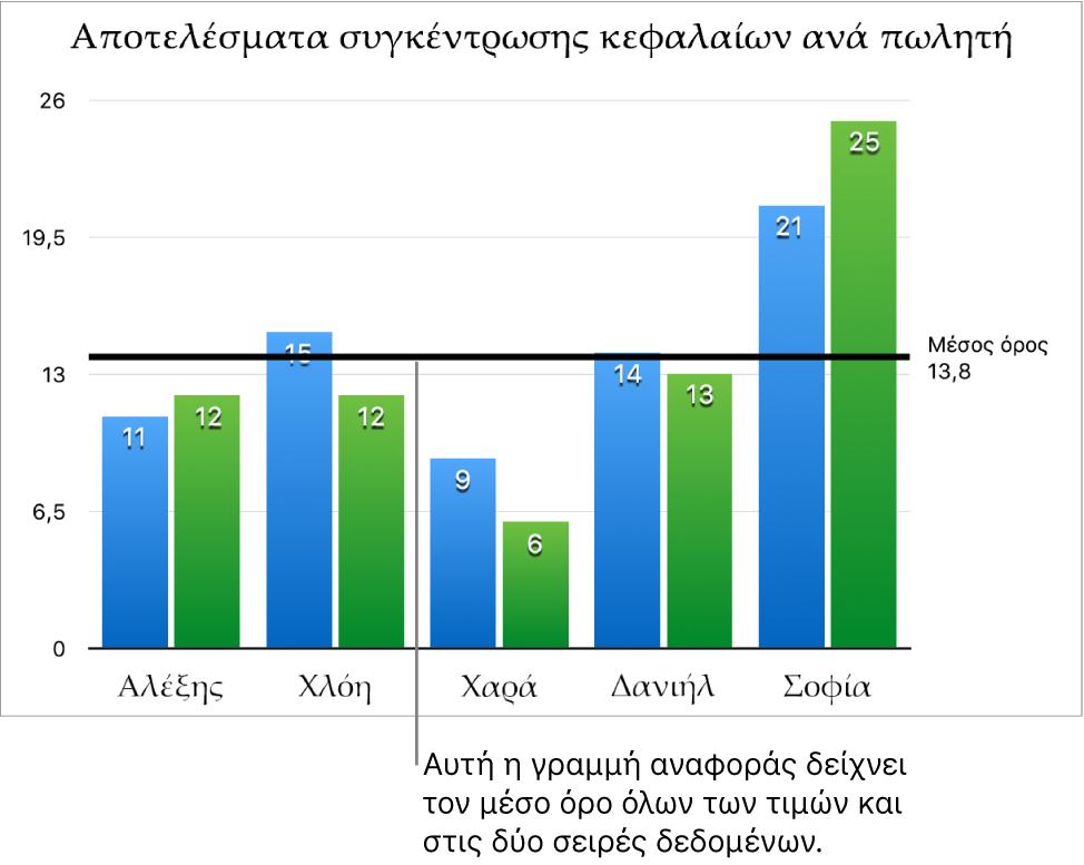 Ένα γράφημα στηλών με μια γραμμή αναφοράς που δείχνει τη μέση τιμή.