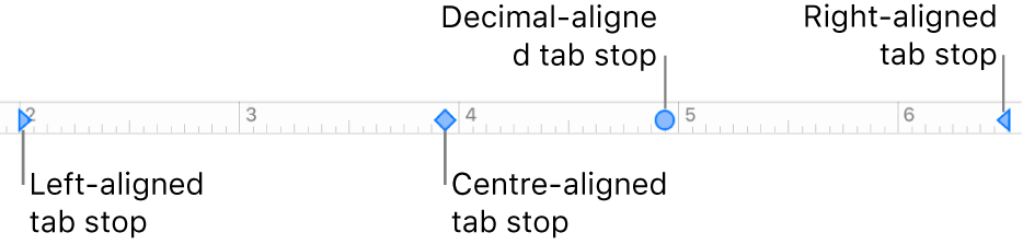 The ruler with markers for left and right paragraph margins and tabs for left, centre, decimal and right alignment.