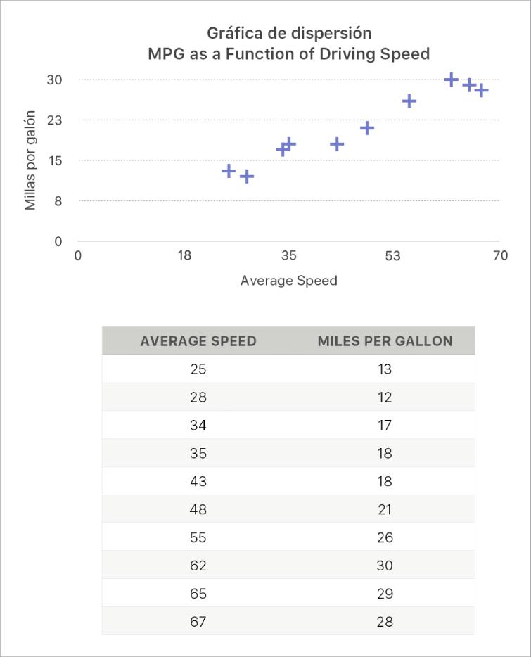 Una gráfica de dispersión con el consumo por distancia como función de la velocidad de conducción.