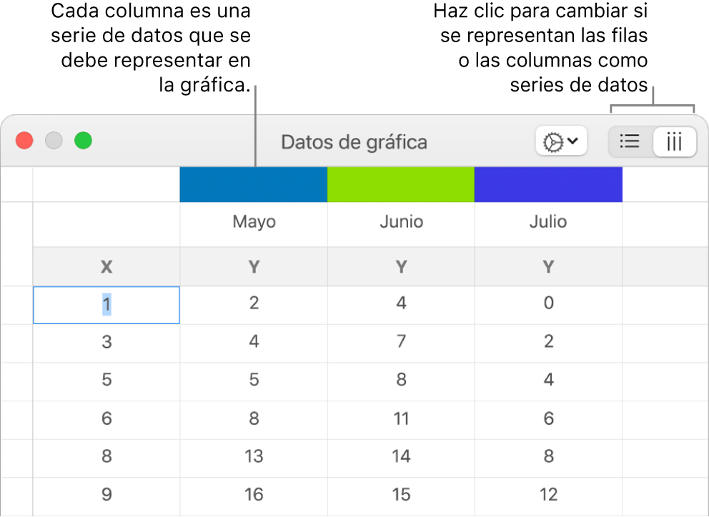 El editor de datos de la gráfica con globos en los encabezados de columna y botones para seleccionar filas o columnas para las series de datos.